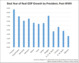 Gdp Growth Chart Under Obama Economic Growth By President By Jeffrey H Anderson