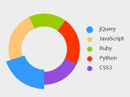 Pie Chart Css Animation 10 Best Pie Donut Chart Plugins In Javascript Jquery Script