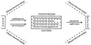 Курсовая работа Понятие политической системы общества Политическая организация общества по В В Лазареву