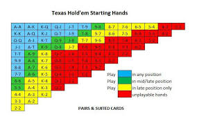 Texas Holdem Strategy Chart 8 Critical Mistakes To Avoid When You Begin Playing Poker