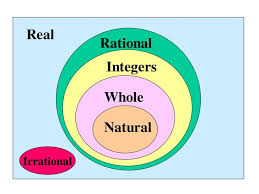 Rational Numbers Venn Diagram Worksheet Rational Numbers Definition Yahoo Dating Wie Daten Ihre
