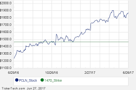 Priceline Stock History Chart Commit To Purchase Priceline Group At 1470 Earn 4 6 Using