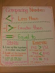4 Nbt 2 2 Comparing Numbers Lessons Tes Teach