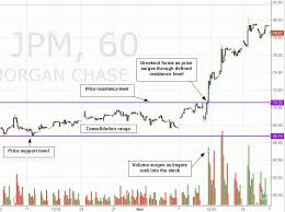 Breakouts In The Stock Market Definition And Strategies