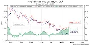Bond Interest Rates Chart 30 Years Of Falling Interest Rates What Is Ahead Of Us