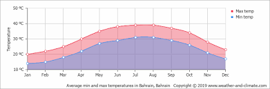 Bahrain Temperature Chart Climate And Average Monthly Weather In Bahrain Bahrain