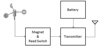 wireless anemometer sensor using scada engineersgarage wirless sensor using scada