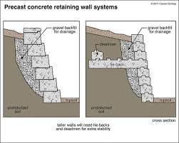 Small Picture Landscaping Plans Gabion Retaining Walls Inspiring Garden and