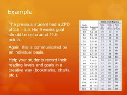 Zpd Chart Kicking Off Accelerated Reader Ppt Video Online Download