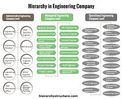 Organization Chart For Engineering Company Hierarchy In Engineering Company Engineering Companies