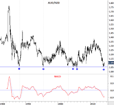 Aud Vs Nzd Chart Aud Nzd Tech Charts