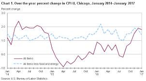 Consumer Price Index Chicago Gary Kenosha January 2017