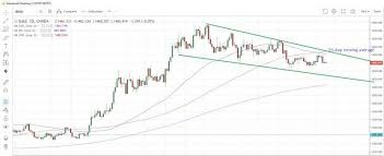 Commodities Weekly Gold Slides On Upbeat Us Jobs