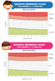 Bmi Chart Child Infant Bmi Chart Is Your Child Growing Right Positive Parenting