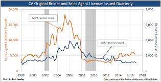 Newly Licensed Sales Agent And Broker Population First