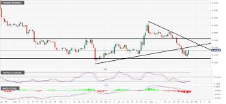 Tron Chart Analysis Trx Usd Technical Analysis Tron Is One Of The Outperformers
