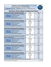 Stainless Steel Alloys Comparsion Chart Litz Wire Ustc