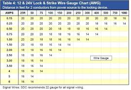 Dc Wire Gauge Chart Wire Gauge Capacity Online Charts Collection