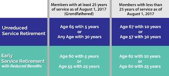 Retirement Basics Sers
