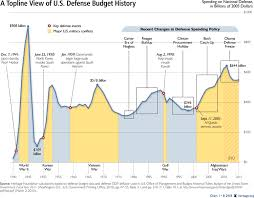Defense Budget Chart Defense Doublethink Mi Regression