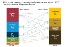 Us Energy Consumption Pie Chart What Are The Major Sources And Users Of Energy In The United