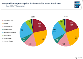 Renewable Energy Chart Blame Taxes Not Renewable Energy For High Power Costs In