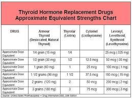 How Hypothyroidism Is Treated Thyroid Thyroid