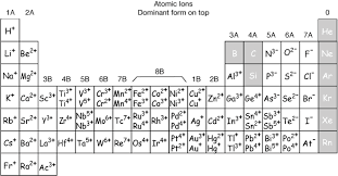 Periodic Charge Chart Periodic Table With Charges Images All Metals On The