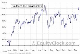 Goldcorp Inc Tse G To Seasonal Chart Equity Clock