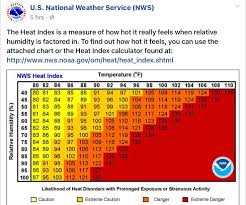 Temperature Humidity Chart Index Pin By Kathy B On Helpful Hints Heat Index Florida