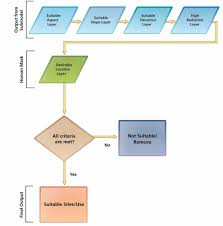 All Energy Flow Chart Example Nationalphlebotomycollege
