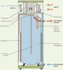 heil electric furnace wiring diagram images good evening i have a central heating wiring diagram also nordyne furnace