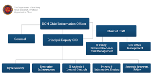 Opnav Organization Chart 2016 Navair Organization Chart Related Keywords