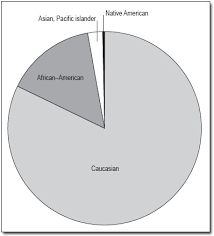 American Population Pie Chart Charts Graphs Tables 6 2 Pie Charts Activities