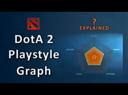 dota 2 reborn playstyle graph explained youtube