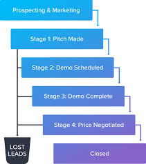 Manage Sales Pipeline What Is A Sales Funnel Complete Guide Keap