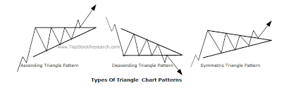 Triangle Chart Formation Tutorials On Triangle Chart Pattern