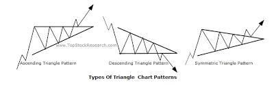 Triangle Types Chart Tutorials On Triangle Chart Pattern