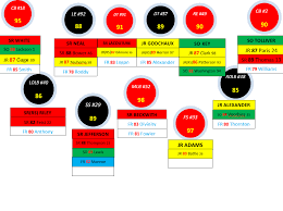 Is It Wierd To Make A 2016 Lsu Football Depth Chart Already