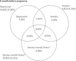 Neolithic And Paleolithic Venn Diagram Venn Diagrams Of Prevalence Of Maternal Perinatal Mental