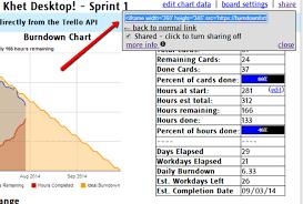 Free Burndown Chart Trello Help Burndown For Trello Free Scrum Agile Burndown Time