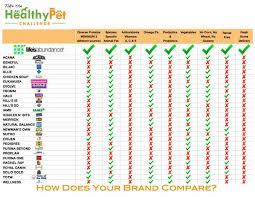 Dog Food Rating Chart 2013 Lifes Abundance Dog Food Endless Mountain Labradors