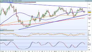 Forex Aud To Usd Chart Australian Dollar To Us Dollar Aud