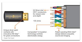 hdmi wire color diagram hdmi image wiring diagram hdmi wiring diagram solidfonts on hdmi wire color diagram