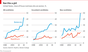 Democrats Turn To Female Candidates In 2018 Daily Chart