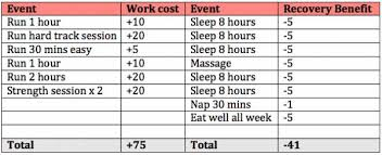 Muscle Recovery Time Chart How To Calculate Your Training And Recovery Balance Sheet