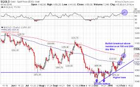 Gold Price Soars On Revised Fed Expectations Seeking Alpha