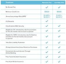 Credit Card Comparison Chart 2018 Safe Federal Credit Union Offers Two Visa Credit Cards That
