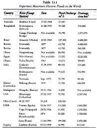 essay on flood hazards statistics  important maximum historic floods in the world