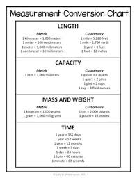 Standard To Metric Conversion Chart Printable Free Measurement Conversion Chart Metric Customary Reference Sheet